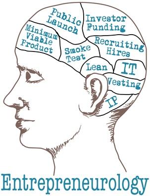 Entrepreneur Mind Lean Startup Model