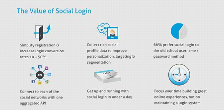 Google or Facebook - Which is High in Social Login