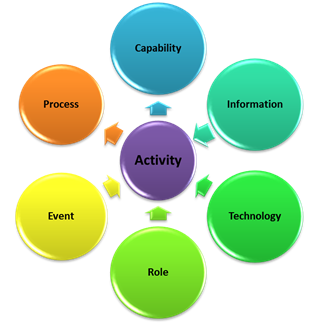 blog-activity