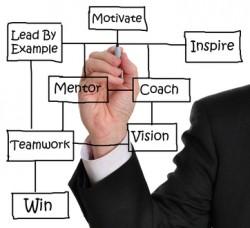 habits-of-successful-entrepreuners-250x228
